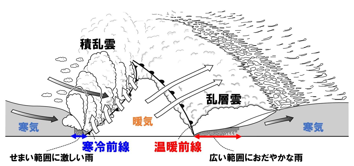 【中2理科】前線の通過と天気の変化のポイント