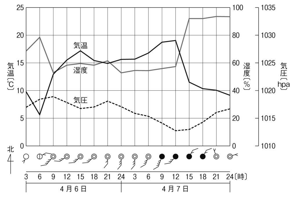 温帯的気圧の通過とグラフ