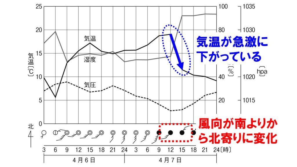 温帯低気圧の通過とグラフ
