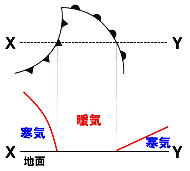 温帯低気圧の作図