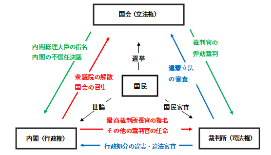 日本の三権分立