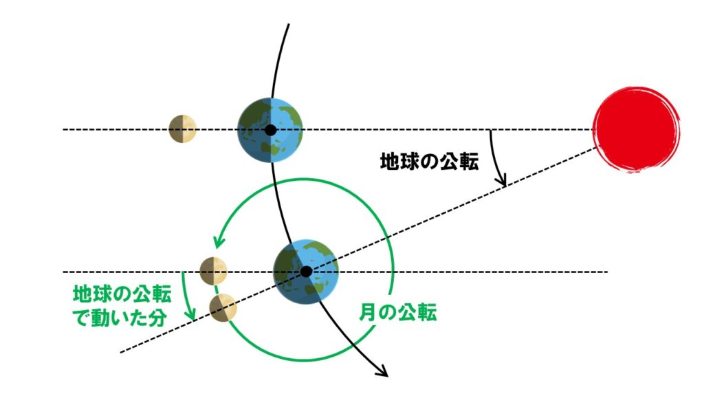 月の公転周期と満ち欠け