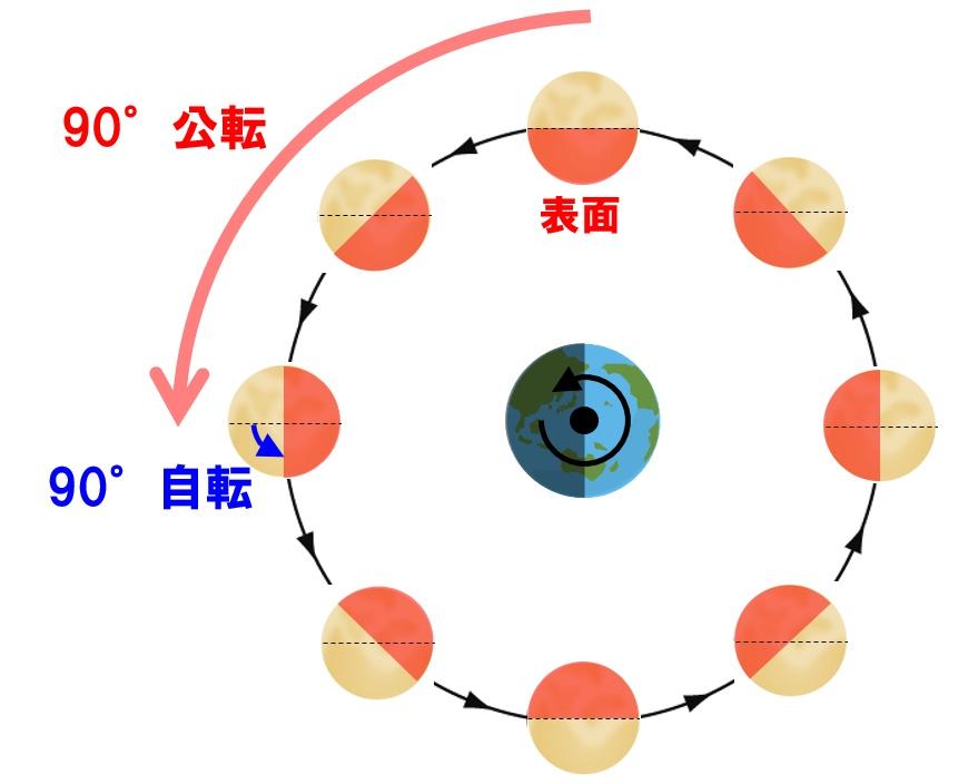 月の自転周期と公転周期