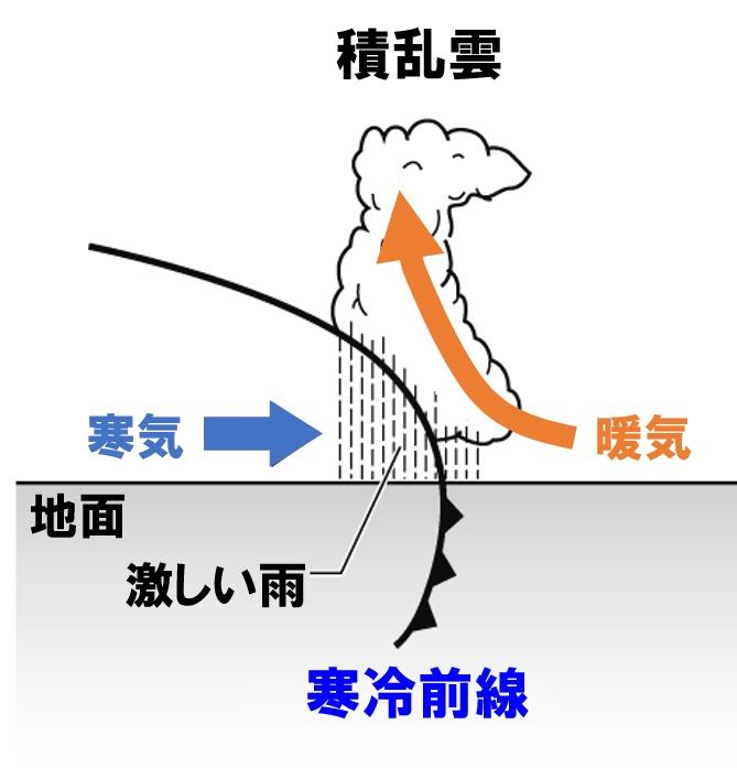 中2理科「前線の通過と天気の変...