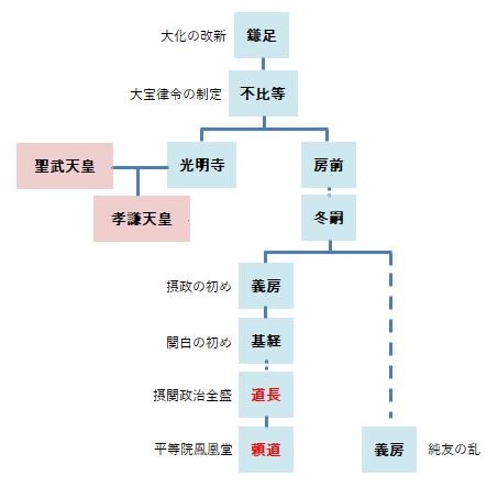 藤原氏系譜