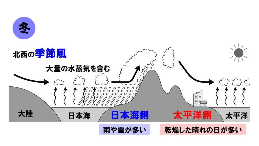冬の季節風
