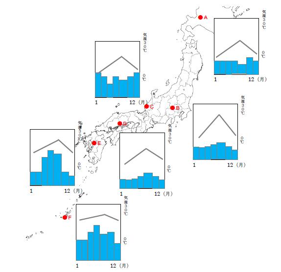 日本の雨温図