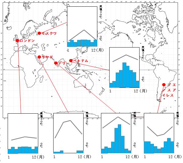 世界各国の雨温図