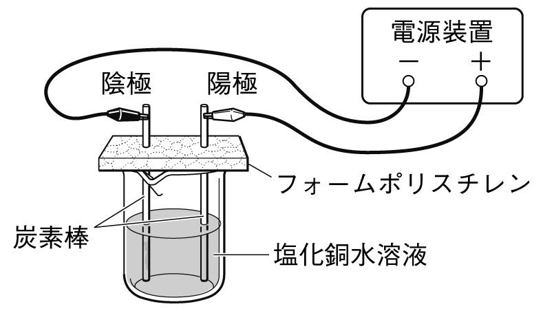 塩化銅水溶液