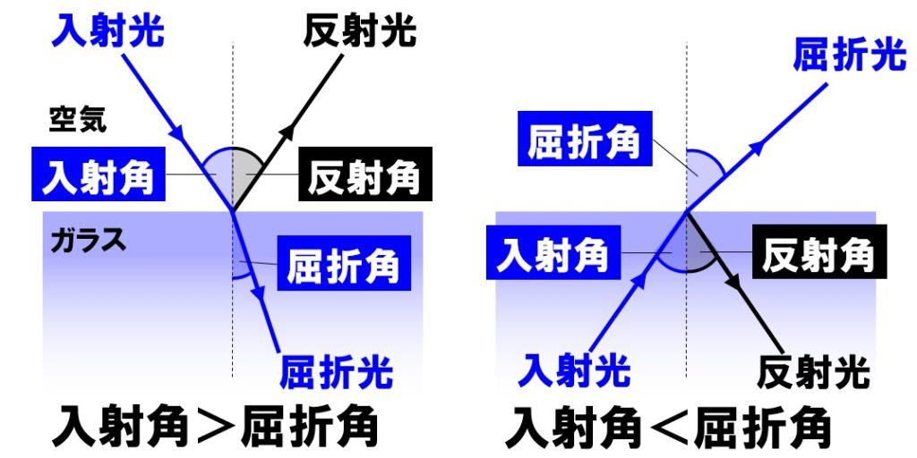 光の屈折の方向