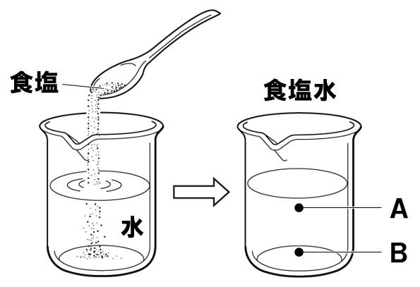 水溶液の性質