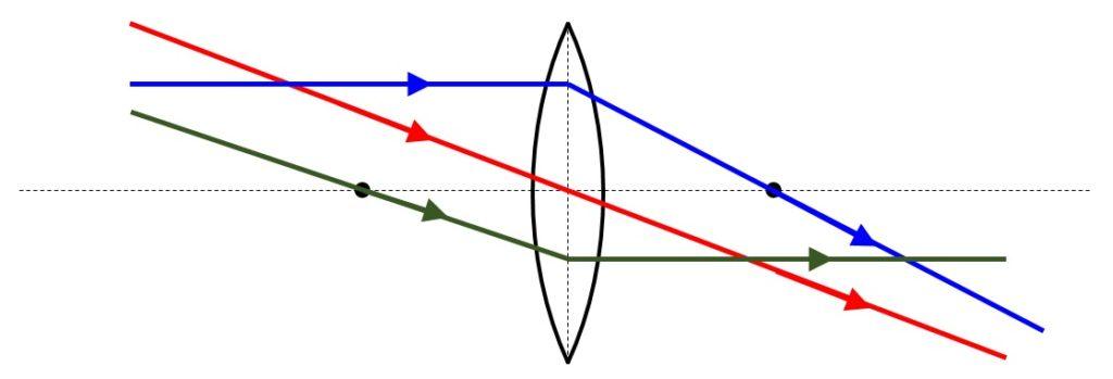 凸レンズの作図 解答