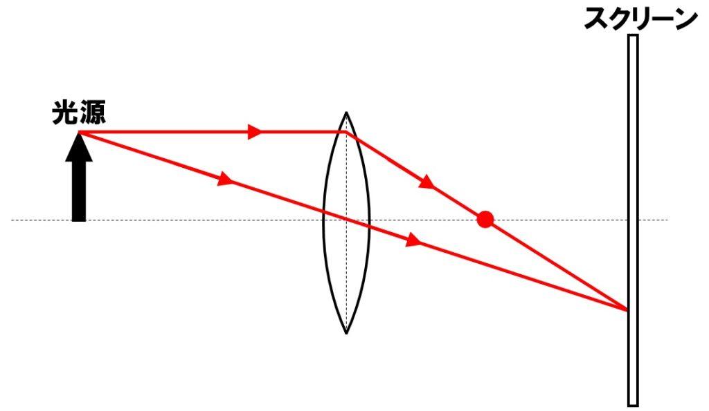 焦点の作図 解答