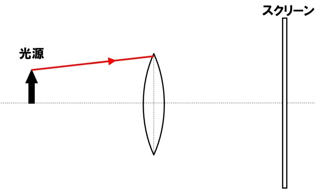 凸レンズの作図2