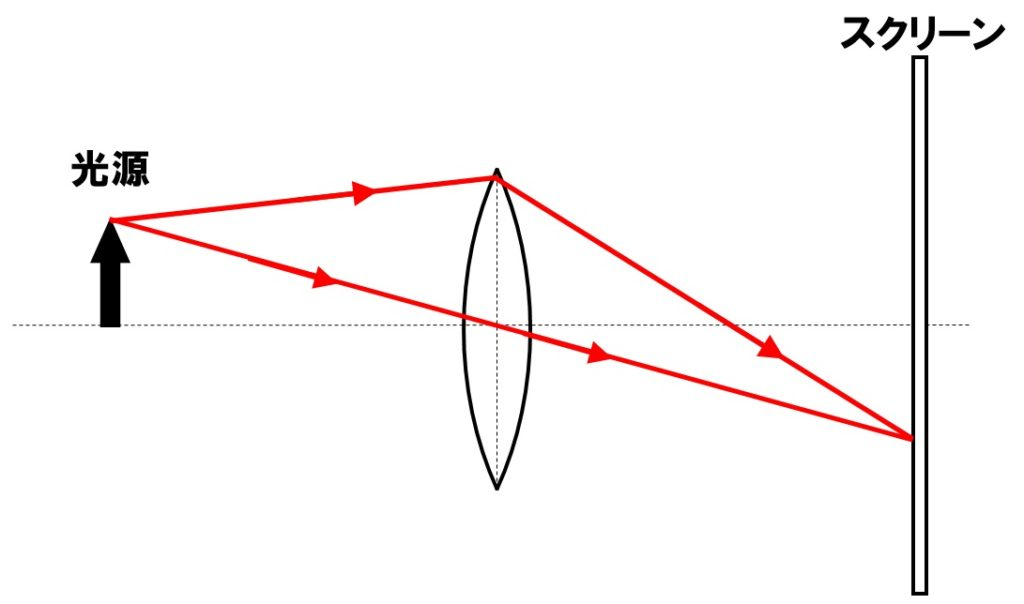 凸レンズの作図2 解答