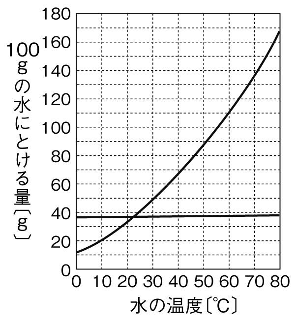 溶解度と再結晶