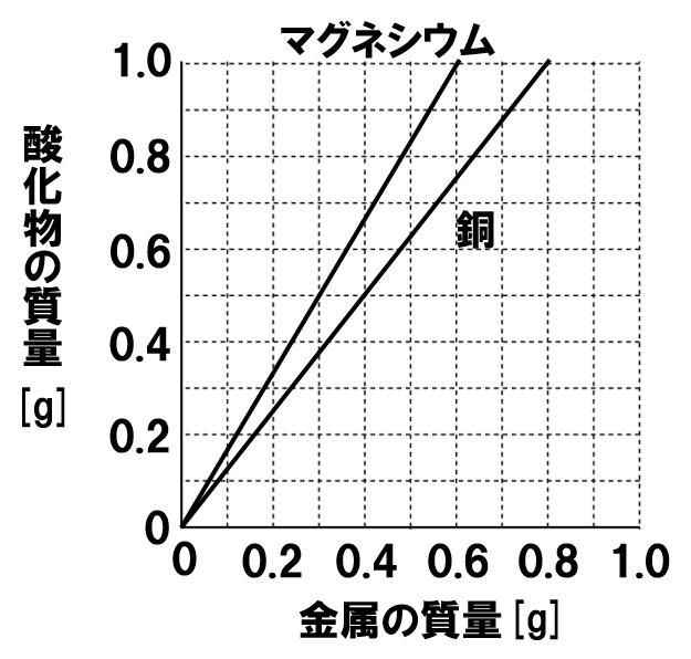 化学変化と質量3
