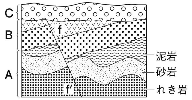 地層 しゅう曲と断層