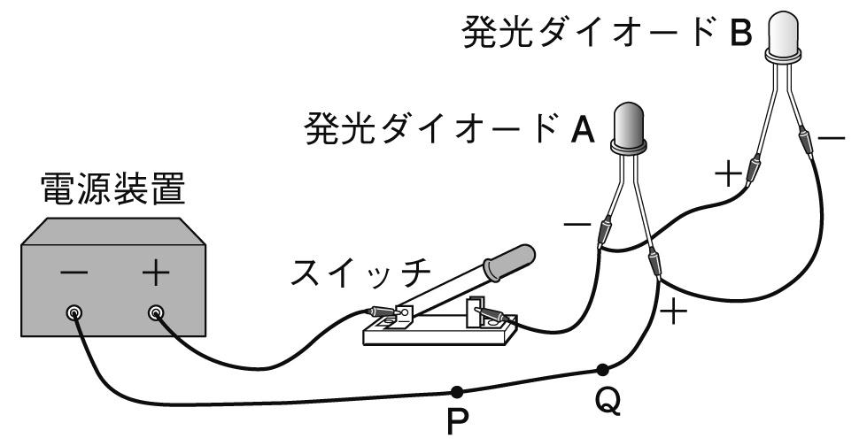 直流電流と交流電流