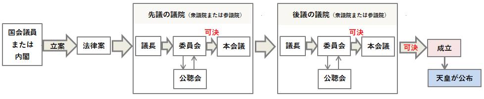 法律の制定順序