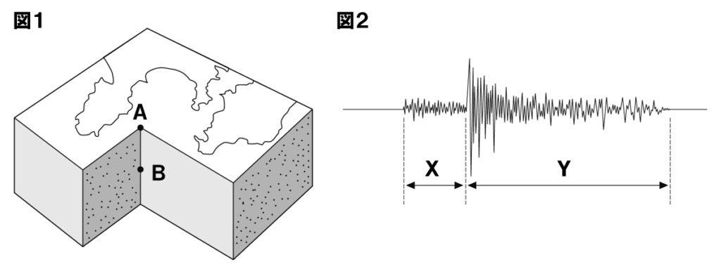 地震の基礎問題