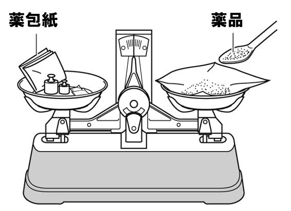 上皿てんびんの使い方