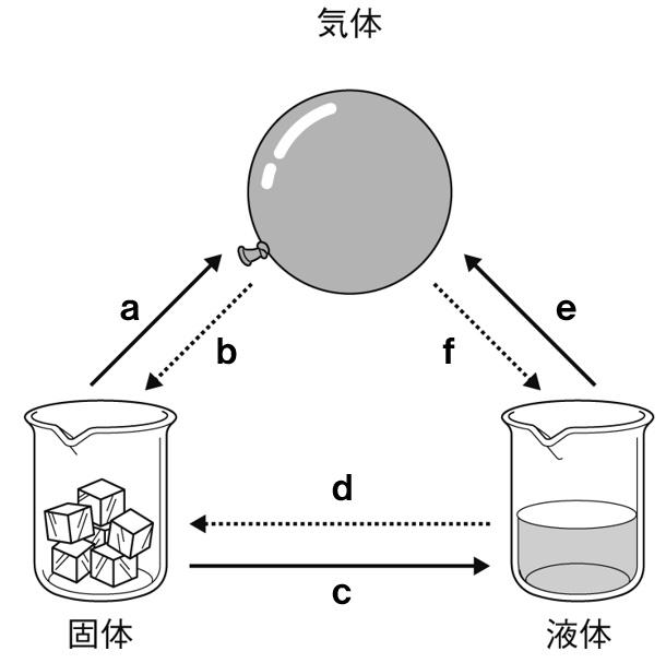 状態変化と物質の三態