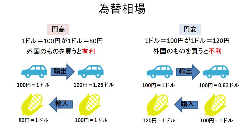 中学公民「円安・円高」ポイント・練習問題
