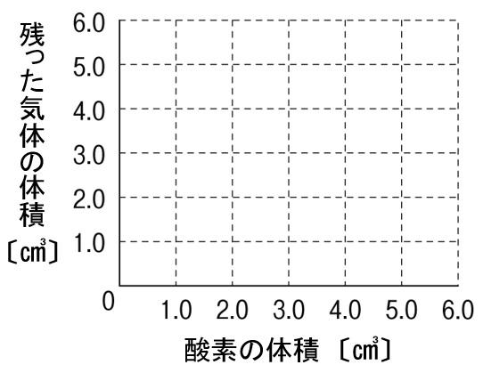 水の電気分解 グラフ