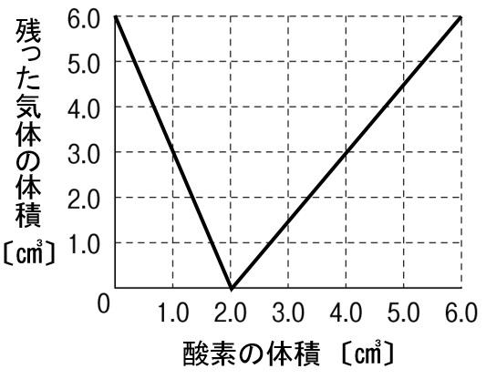 水の電気分解 グラフ 作図解答