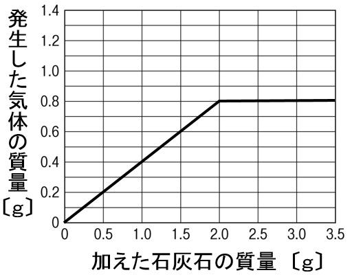 気体の発生 グラフ 作図解答