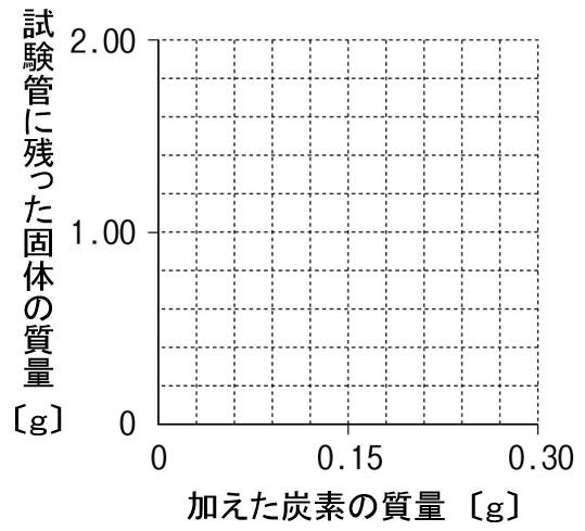 酸化銅の還元 グラフ