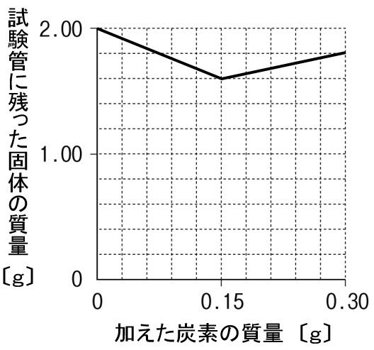 酸化銅の還元 グラフ 作図解答