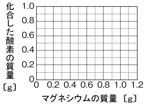 マグネシウムの酸化 グラフ