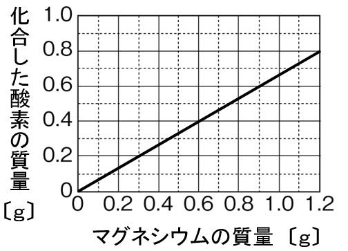 マグネシウムの酸化 グラフ 作図解答