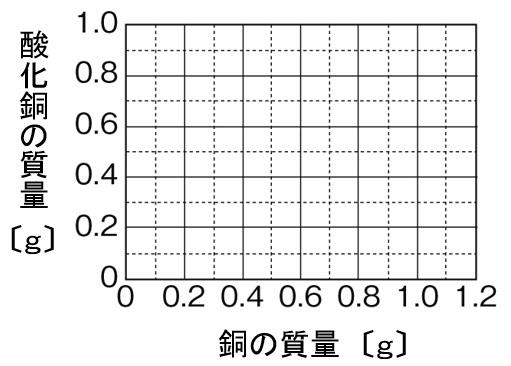 銅の酸化 グラフ
