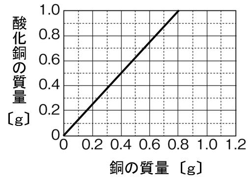 銅の酸化 グラフ 作図解答
