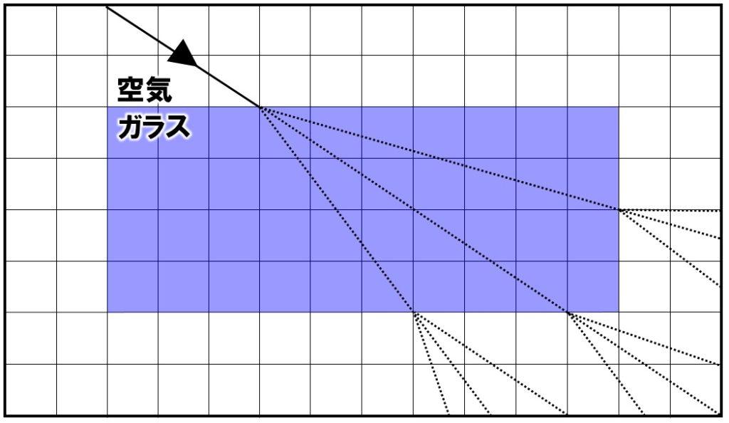 ガラスでの屈折の作図