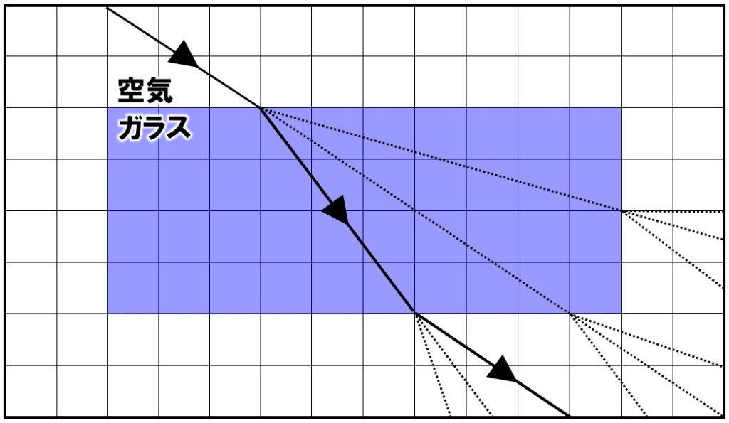 ガラスでの屈折の作図 解答