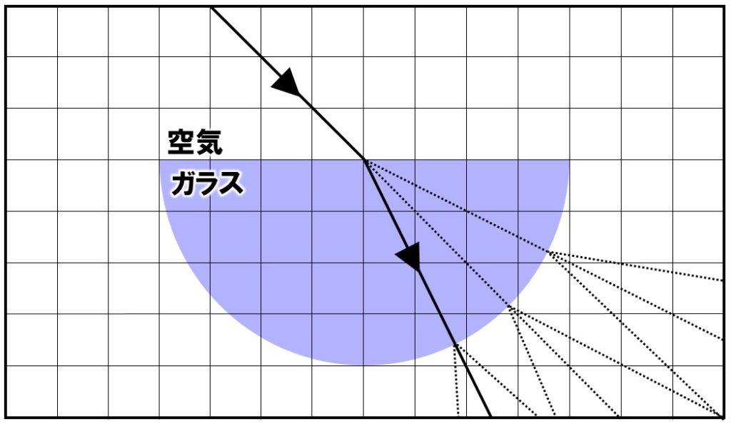 半円形レンズの作図 解答