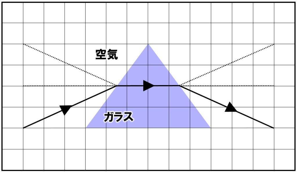 プリズムの作図 解答