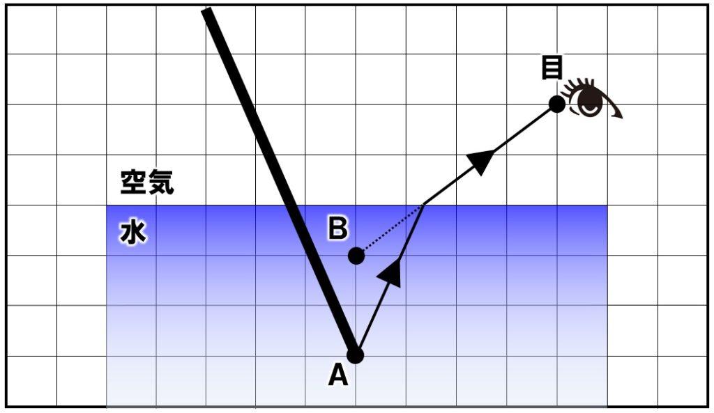 折れ曲がって見える棒の作図 解答