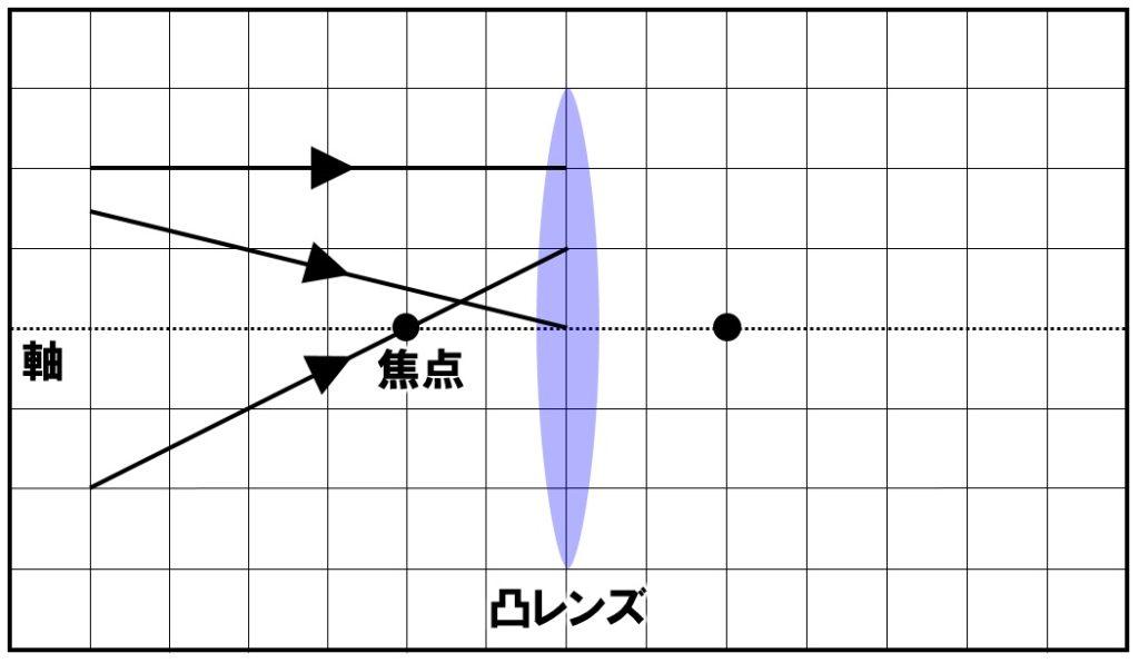 凸レンズでの屈折の作図