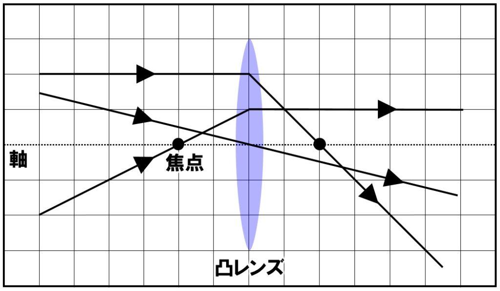 凸レンズでの屈折の作図 解答