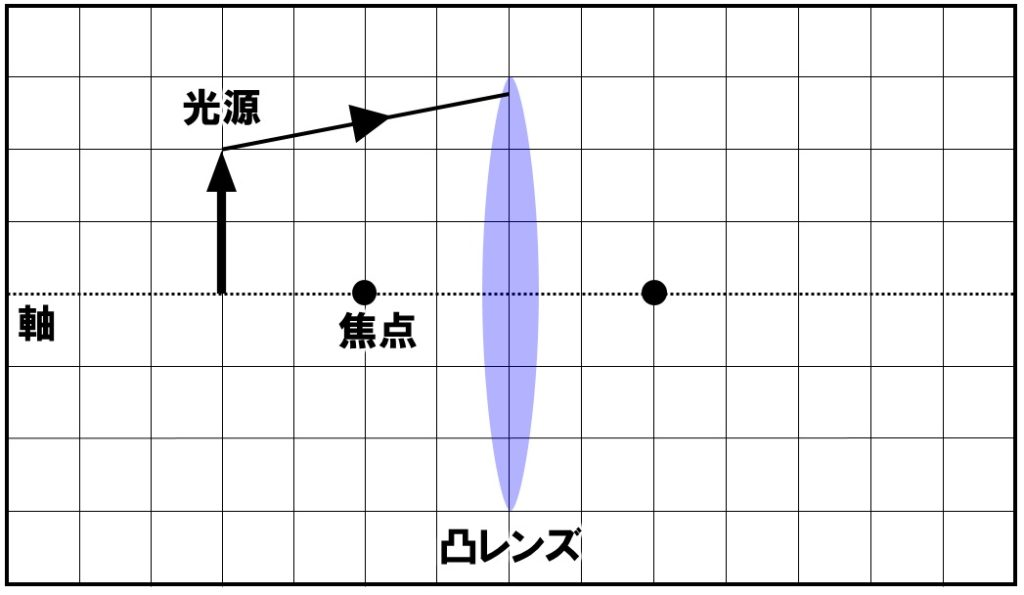 凸レンズを通過した光の作図