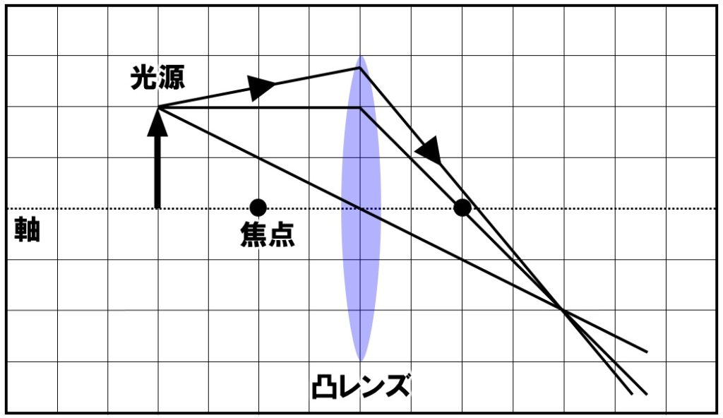 凸レンズを通過した光の作図 解答