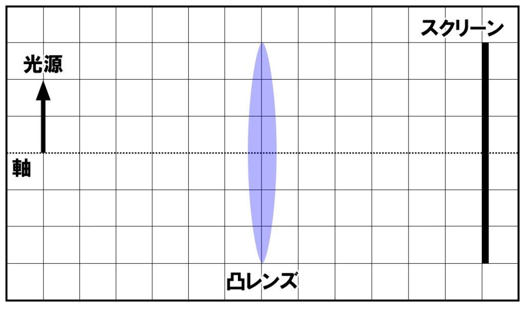 焦点の作図