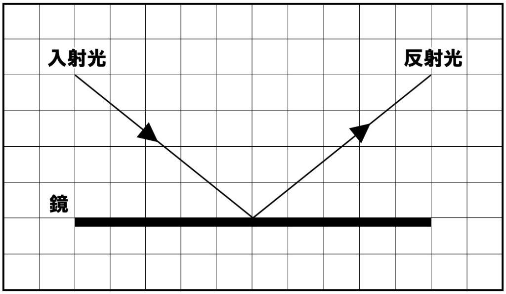 光の反射 作図解答