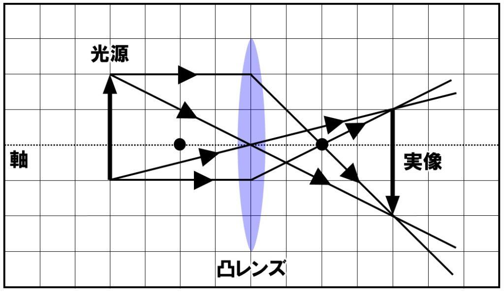 実像の作図 その2 解答