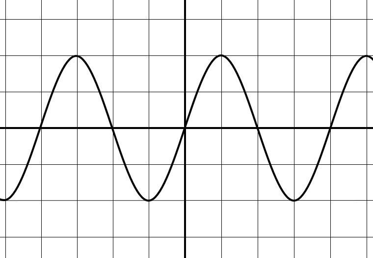 オシロスコープの作図 振幅